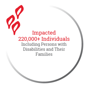 Impacted 220,000+ Individuals Including Persons with Disabilities and Their Families