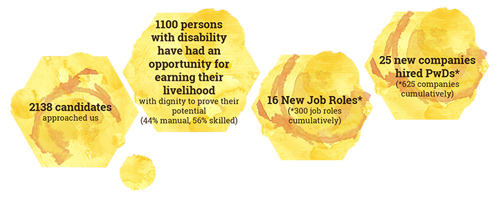 2138 candidates approached us; 1100 persons with disability have had an opportunity for earning their livelihood with dignity to prove their potential (44% manual, 56% skilled); 16 New Job Roles* (*300 job roles cumulatively); 25 new companies hired PwDs* (*625 companies cumulatively)