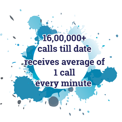 16,00,000+ calls till date and receives average of 1 Call Every Minute