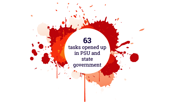 63 tasks opened up in PSU and state government