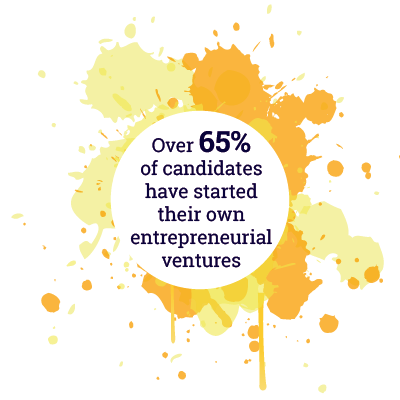 Over 65% of candidates have started their own entrepreneurial ventures