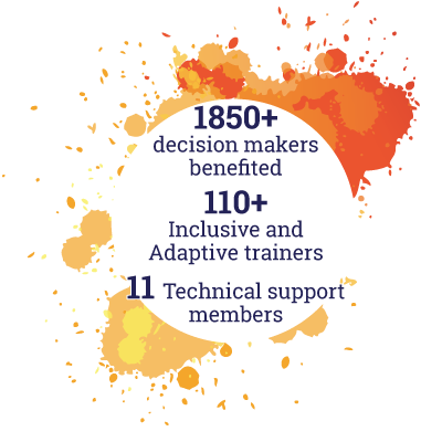 1850+ decision makers benefited. 110+ Inclusive and Adaptive trainers. 11 Technical support members