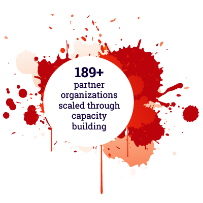 189+ partner organizations scaled through capacity building