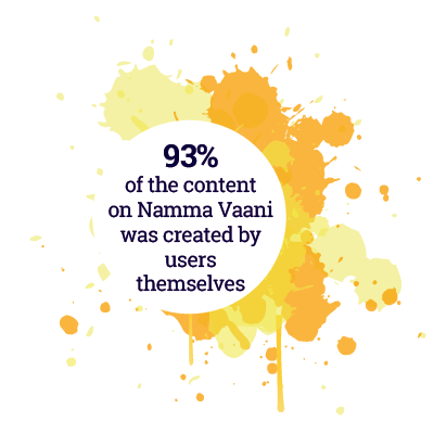 93% postson Namma Vaani created by users themselves