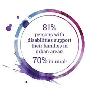 81% persons with disabilities support their families in urban areas! 70% in rural!