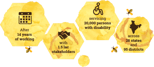 After 14 years of working; with 1.5 lac stakeholders; servicing 20,000 persons with disability; across 28 states and 95 districts