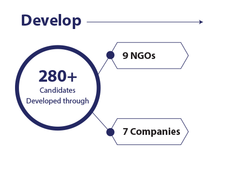 Develop: 280+ Candidates Developed through 9 NGOs and 7 Companies