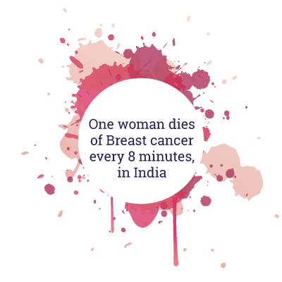 One woman dies of Breast cancer every 8 minutes, in India