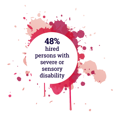 48% hired persons with severe or sensory disability