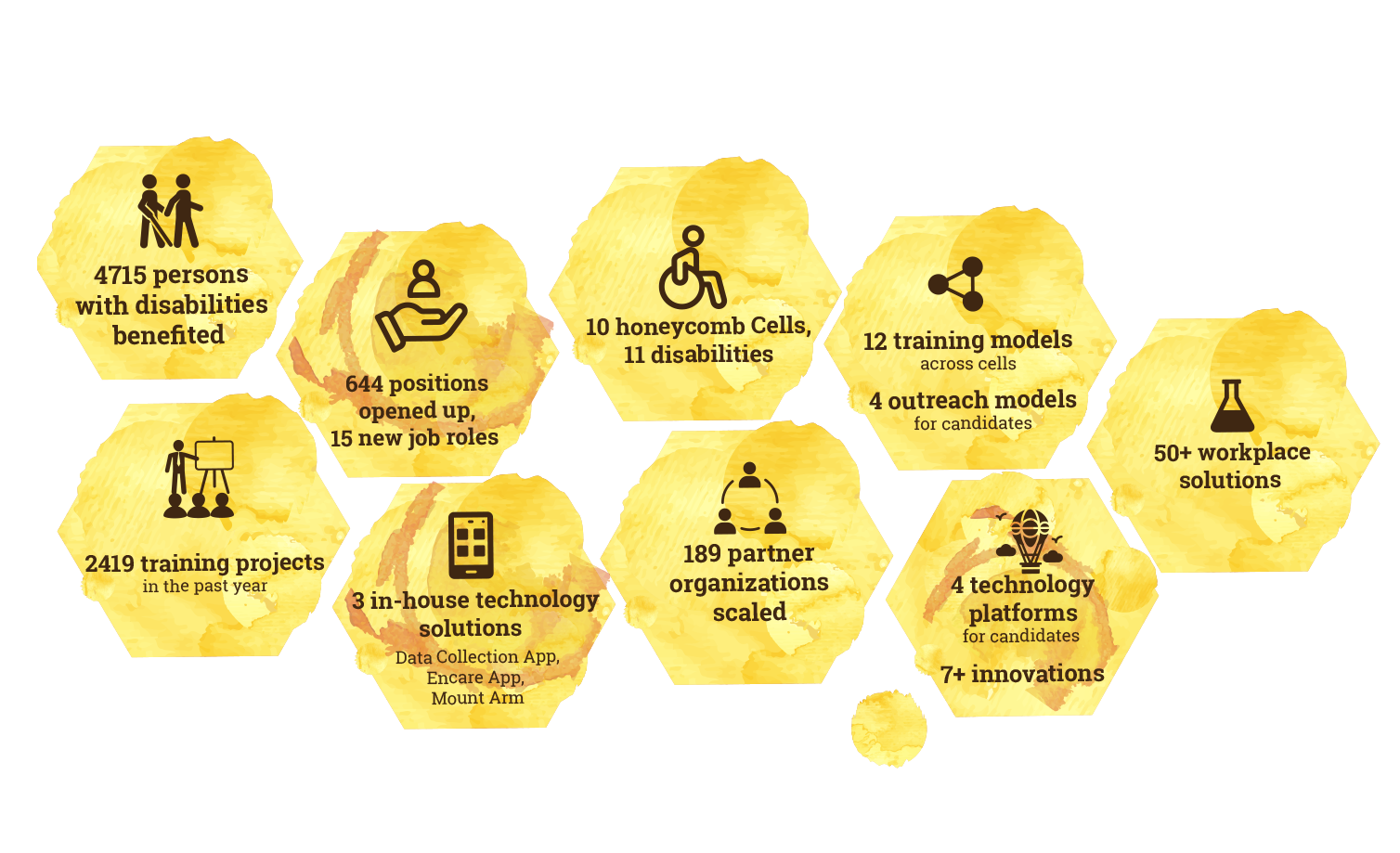 4715 persons with disabilities benefited; 644 positions opened up, 15 new job roles; 2419 training projects in the past year; 3 in-house technology solutions - Data Collection App, Encare App,  Mount Arm; 10 honeycomb Cells, 11 disabilities; 189 partner organizations scaled; 12 training models across cells; 4 outreach models for candidates; 4 technology platforms for candidates; 7+ innovations; 50+ workplace solutions