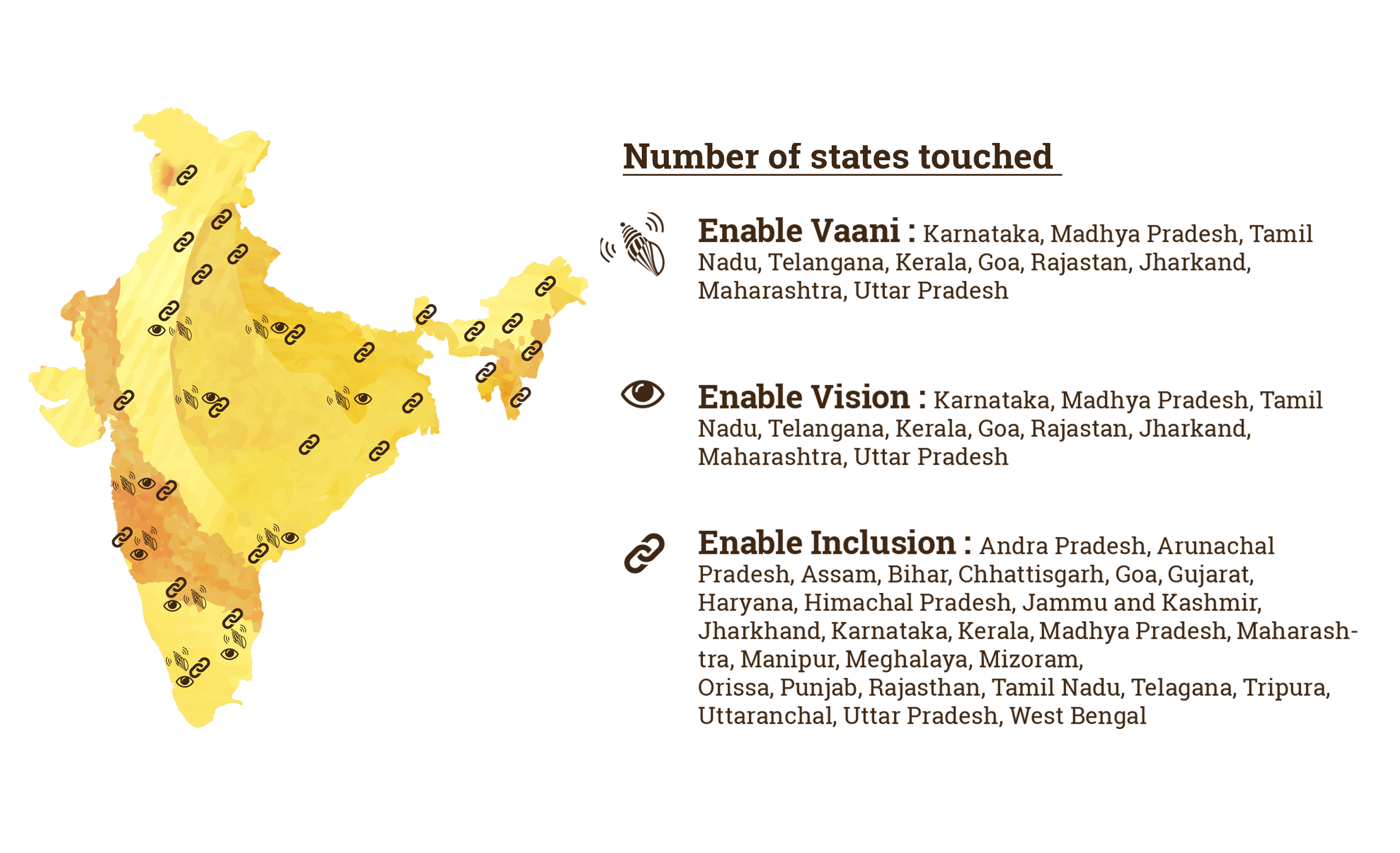 Graph of India Map with places highlighted where Enable Vaani, Enable Inclusion and Enable Vision programs made an impact