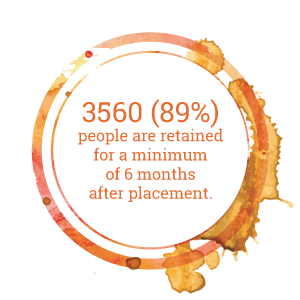 3560 (89%) people are retained for a minimum of 6 months after placement.