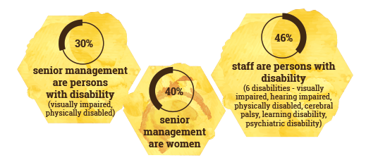 30% senior management are persons with disability (visually impaired, physically disabled); 40% senior management are women; 46% staff are persons with disability (6 disabilities - visually impaired, hearing impaired, physically disabled, cerebral palsy, learning disability, psychiatric disability)
