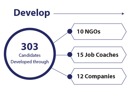 Develop: 303 candidates developed through, 10 NGOs, 15 job coaches 12 companies