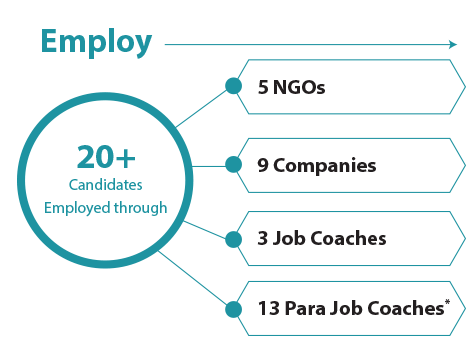 Employ: 20+ Candidates Employed with the help of 5 NGOs, 9 Companies, 3 Job Coaches and 13 Para Job Coaches*
