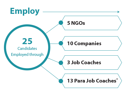 Employ: 25 Candidates Employed with the help of 5 NGOs, 10 companies, 3 job coaches, 13 para job coaches