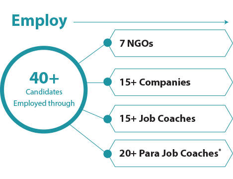 Employ: 40+ Candidates Employed with the help of 7 NGOs, 15+ companies, 15+ job coaches, 20+ para job coaches