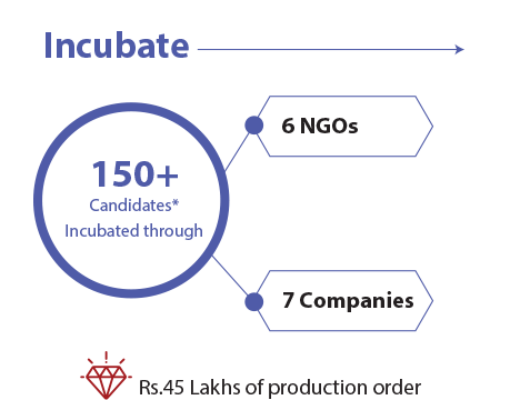 Incubate: 150+ Candidates* Incubated through 6 NGOs and 9 Companies; Rs.45 Lakhs of production order