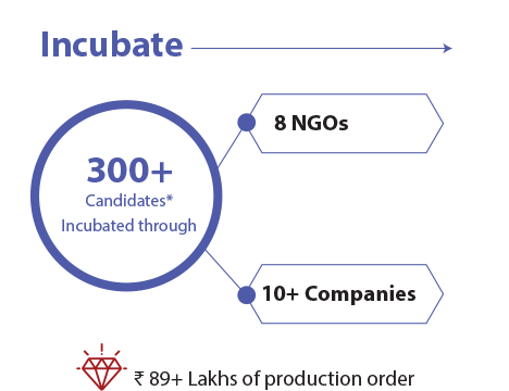 Incubate: 300+ candidates* incubated through 8 NGOs, 10+ companies' ₹ 89+ lakhs production order
