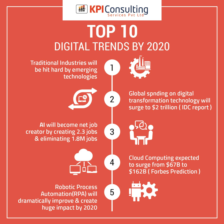 Digital Trends 2020.Top 5 Digital Trends By 2020